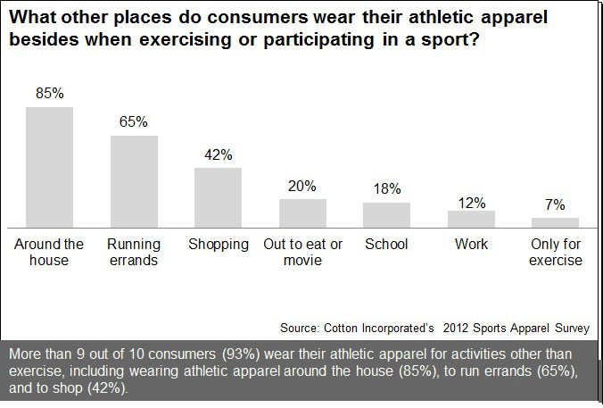Where Consumers Wear Their Exercise Apparel