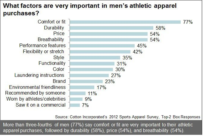 Factors for Men Purchasing Athletic Apparel