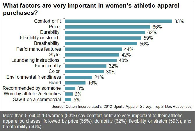 Factors for Women Purchasing Athletic Apparel