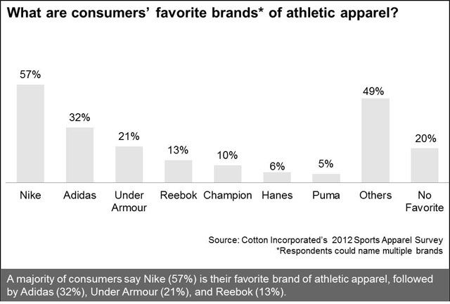 Consumers' Brand Preferences for Athletic Apparel