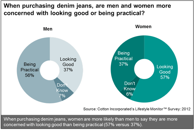 Men's and Women's Concerns When Purchasing Denim