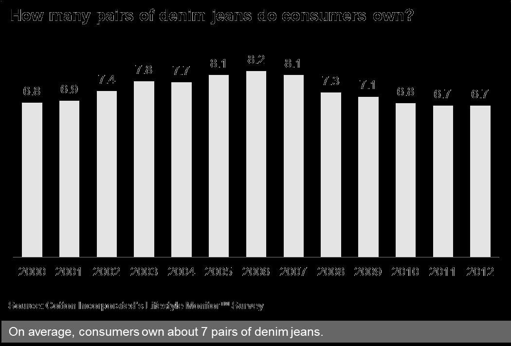 Historical Denim Ownership Among U.S. Consumers