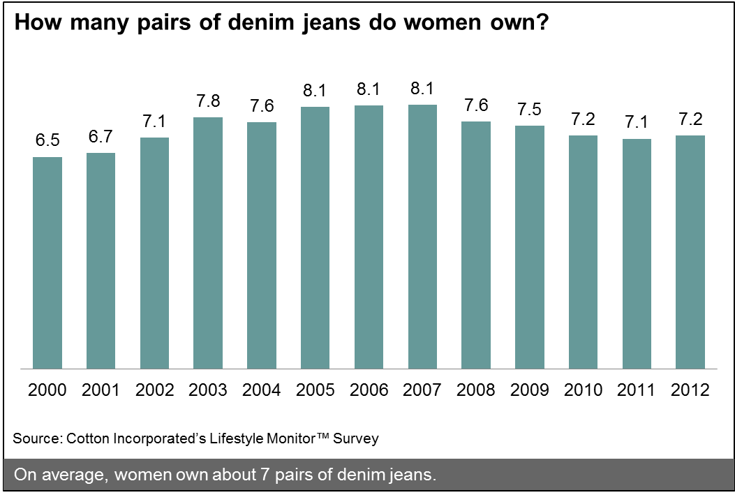Historical Denim Ownership Among U.S. Women