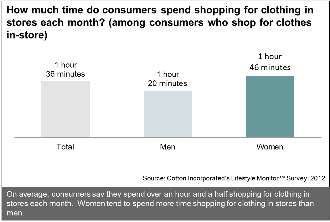 How Much Time Consumers Spend Shopping In-Store