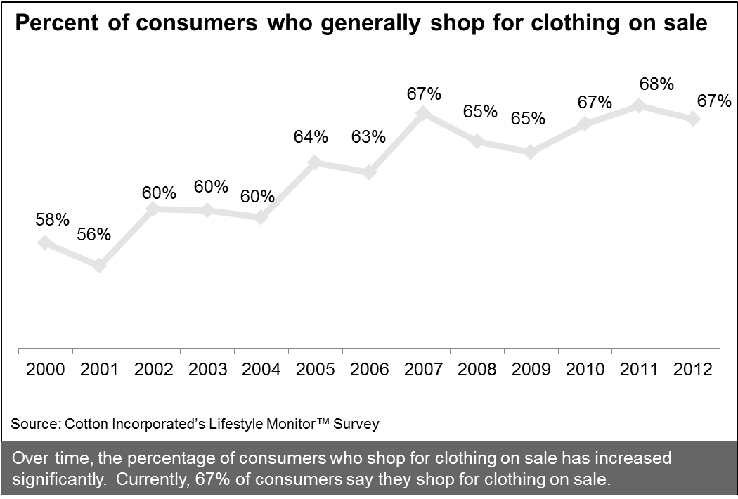 U.S. Consumers Who Shop for Clothing on Sale
