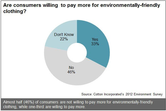 Willingness to Pay More For Enviro-Friendly Clothing
