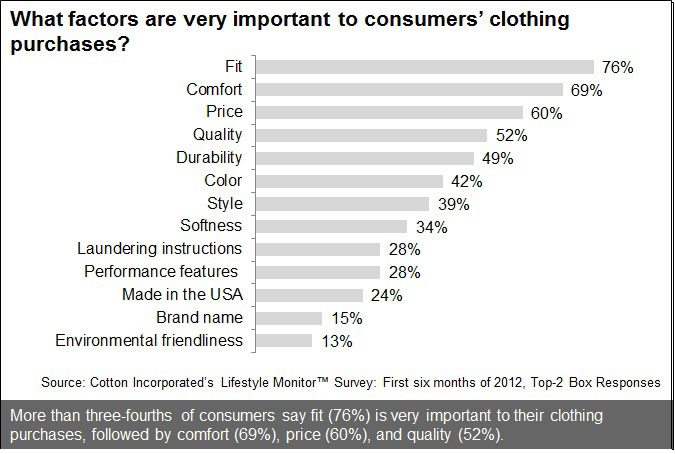 Factors For Consumers Purchasing Clothing