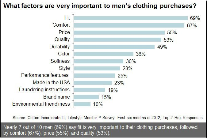 Factors For Men Purchasing Clothing