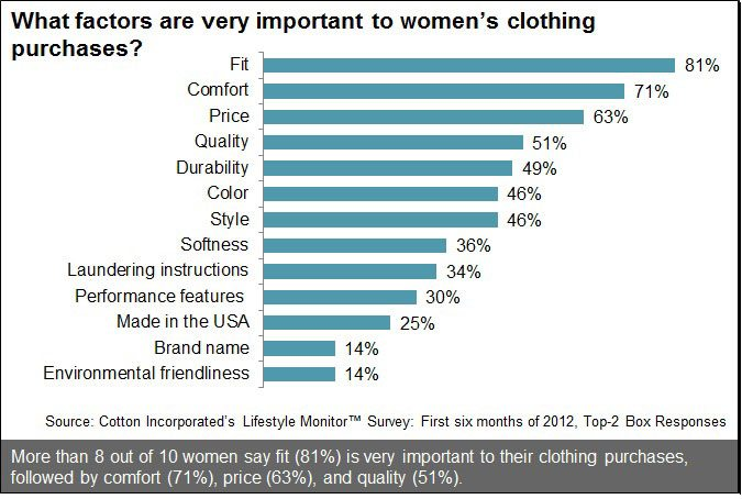 Factors for Women Purchasing Clothing