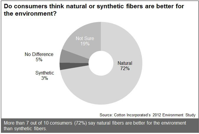 Best Fibers for the Environment Among Consumers