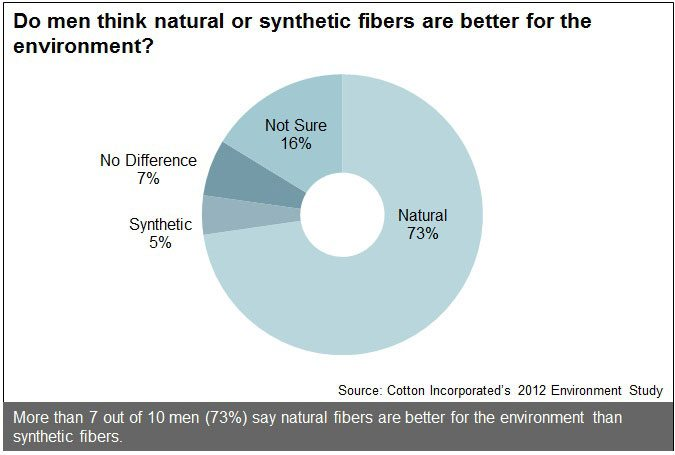 Best Fibers for the Environment Among Men