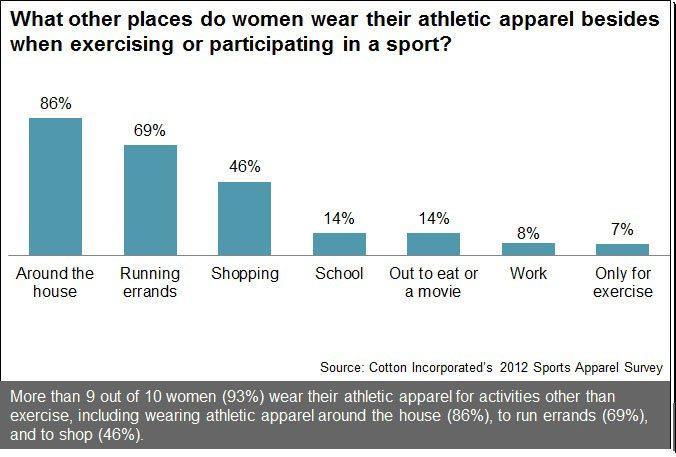 Where Women Wear Their Exercise Apparel