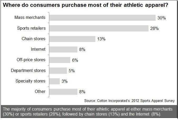 Where Consumers Purchase Their Athletic Apparel