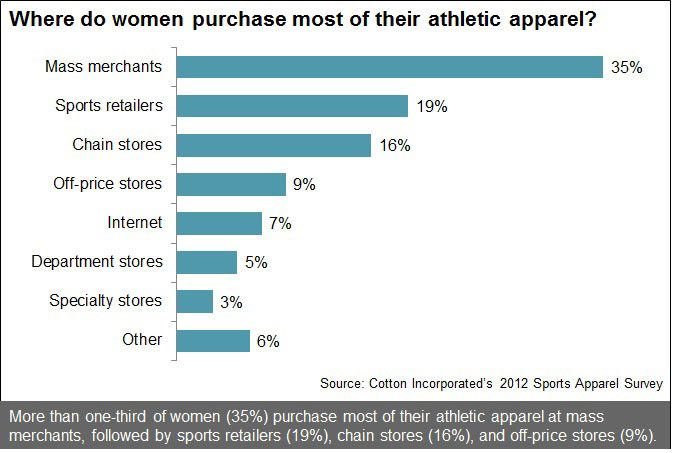 Where Women Purchase Their Athletic Apparel