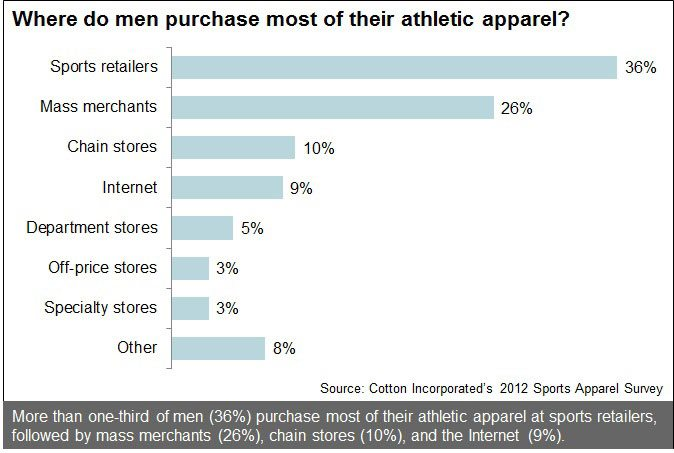 Where Men Purchase Their Athletic Apparel