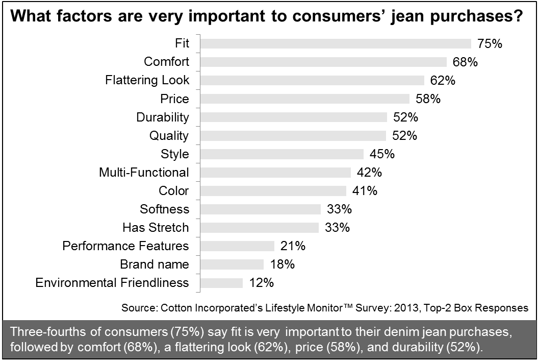 Factors for Consumers Purchasing Denim