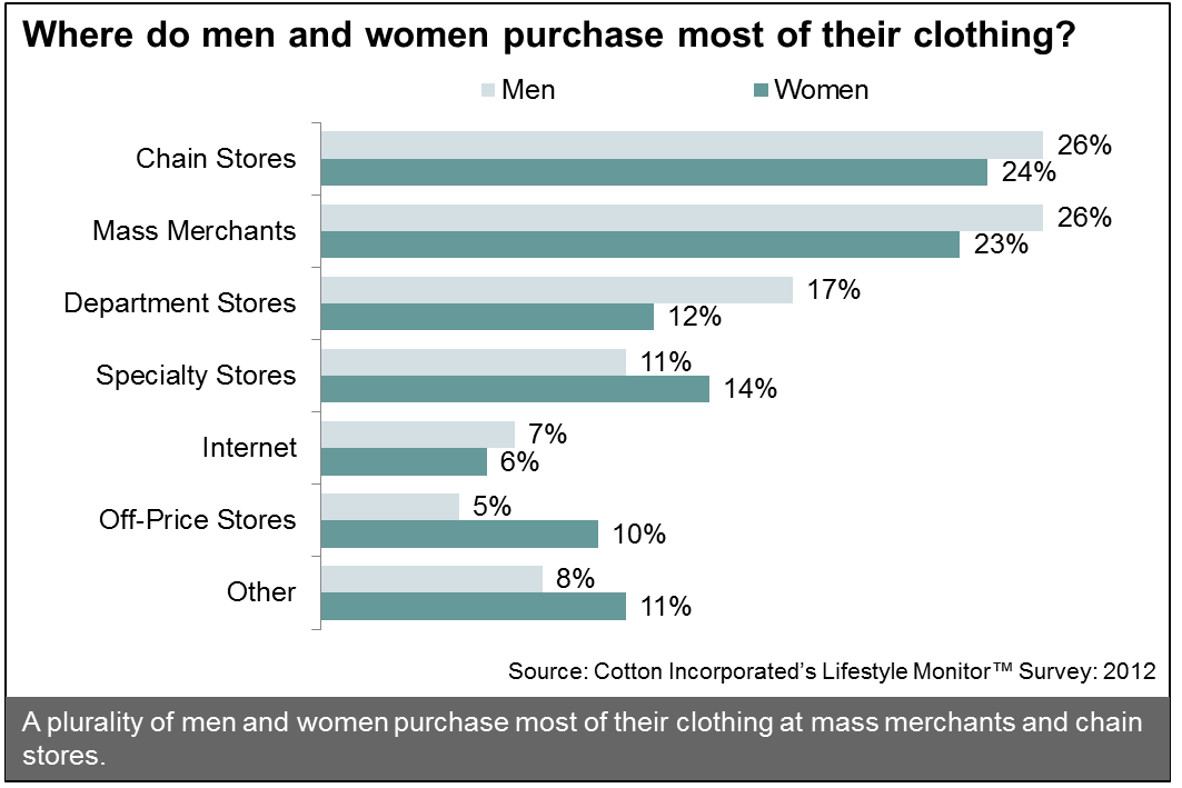 Preferred Retail Channels Among Men and Women