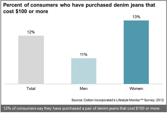 Consumers Who Have Purchased Denim for $100 or More