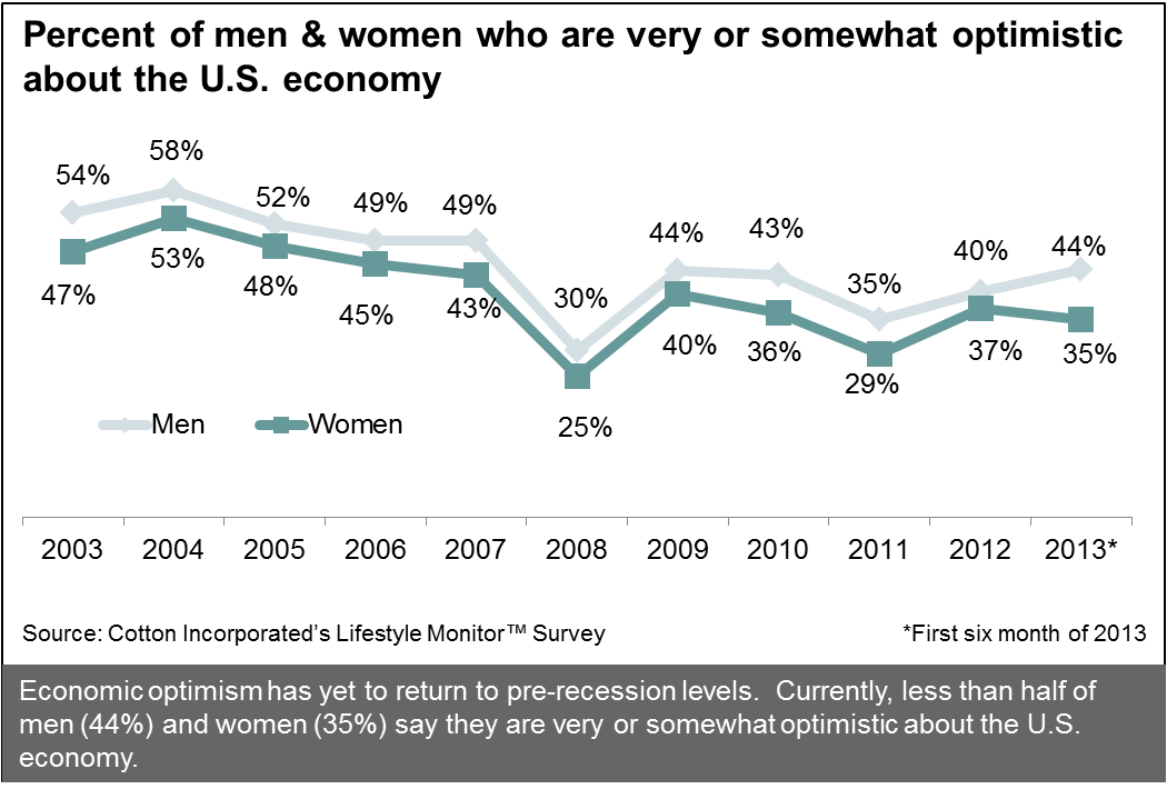 Economic Optimism Among U.S. Men and Women
