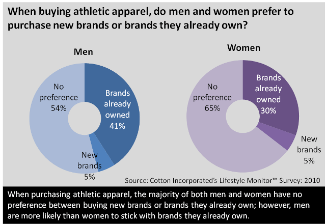 Gendered Brand Preferences for Athletic Apparel
