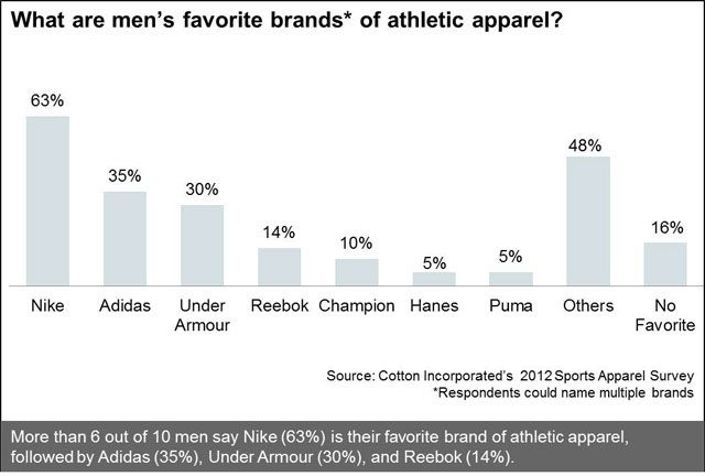 Men's Favorite Brands of Athletic Apparel