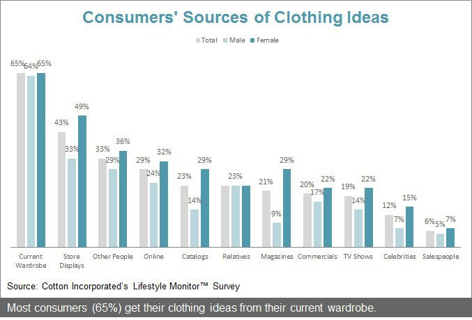 Consumers' Sources of Clothing Ideas