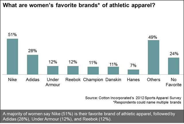 Women's Favorite Brands of Athletic Apparel