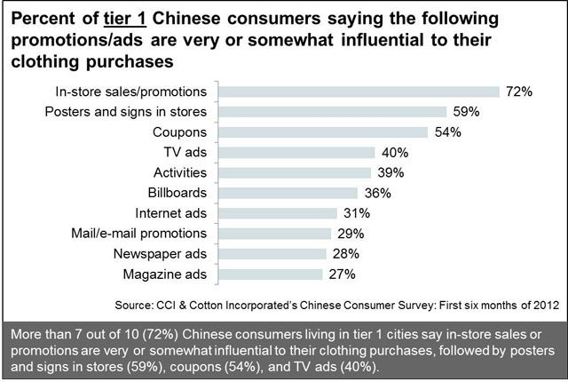 How Influential Are Promotions to Tier 1 Chinese Consumers