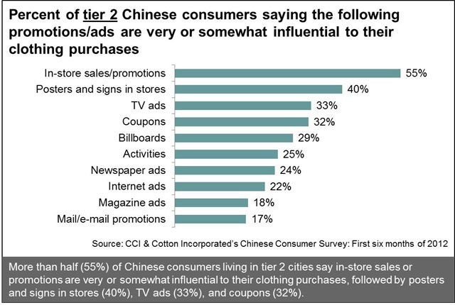 How Influential Are Promotions to Tier 2 Chinese Consumers