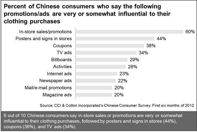 How Influential Are Promotions to Chinese Consumers