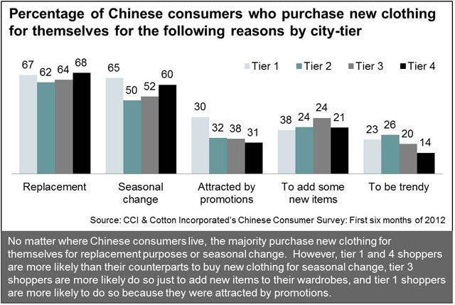 Tiered Chinese Consumers' Reasons for Buying New Apparel