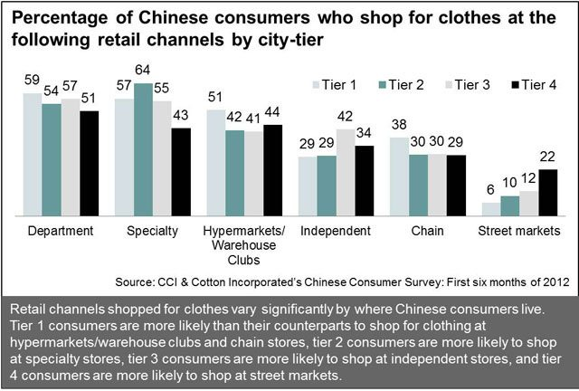 Chinese Consumers' Preferred Retail Channels by Tier