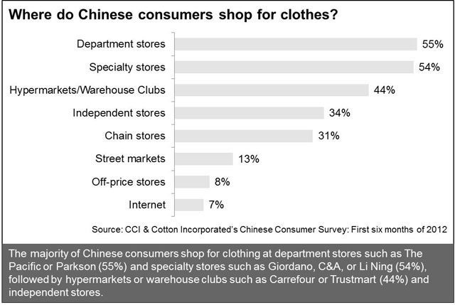 Where do Chinese Consumers Shop for Clothing