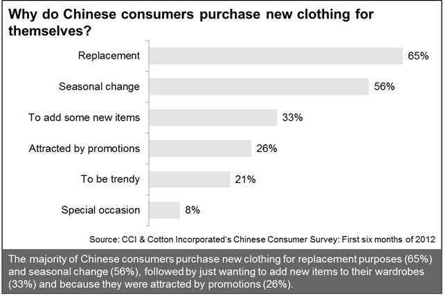 Why Chinese Consumers Purchase New Clothing