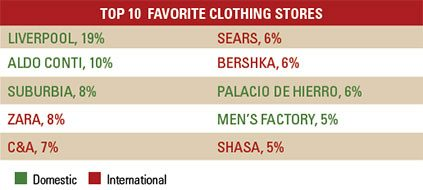 Mexico Consumer Top Clothing Stores