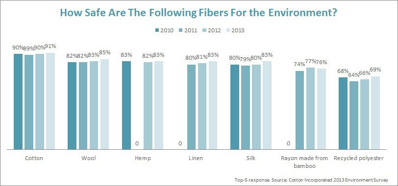 How Safe Are The Following Fibers for the Environment?