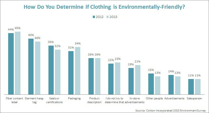 How Do You Determine if Clothing is Enviro-Friendly?