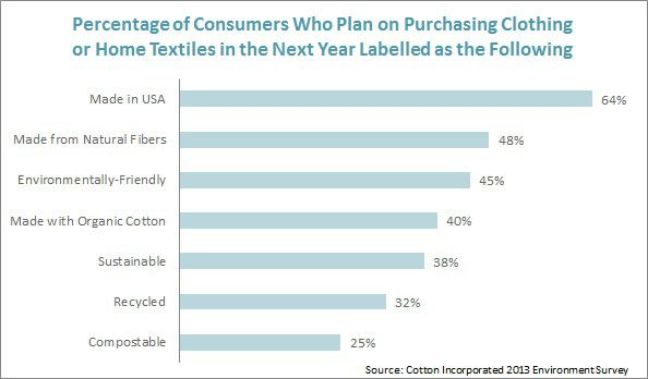 Consumers Who Plan to Purchase Enviro-Friendly Clothing