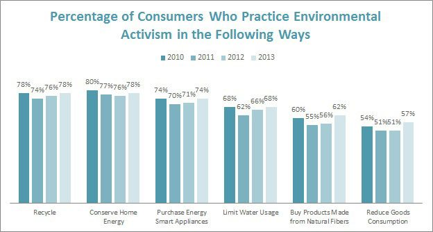 Consumers Who Practice Environmental Activism
