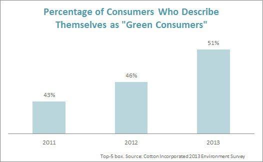 "Consumers Who Describe Themselves as ""Green"""