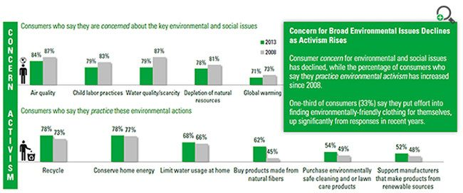 Consumer Environmental Concern and Activism