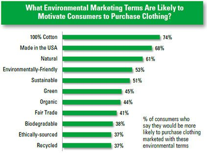 Research papers on green marketing