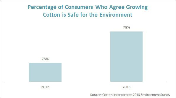 Growing Cotton is Safe for the Environment