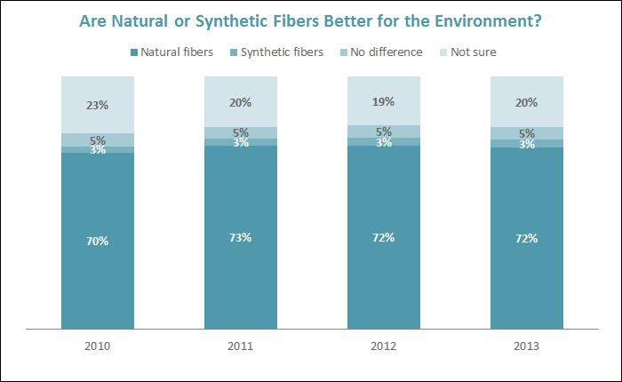 Natural or Synthetic Fibers?