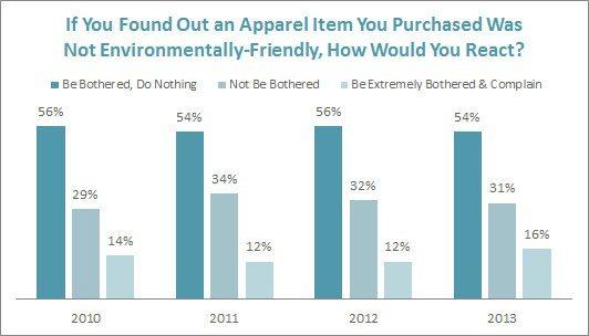 Consumers' Reaction to Non-Enviro-Friendly Apparel
