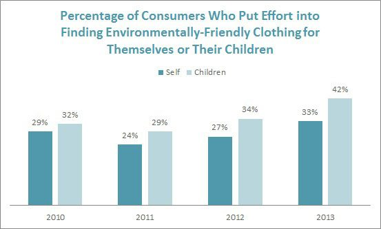 Consumers Who Put Effort Into Finding