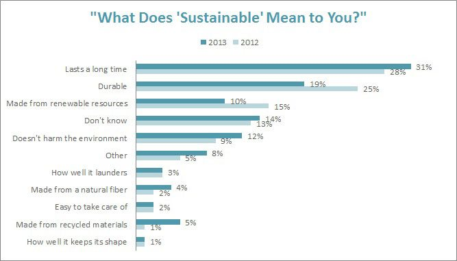 What Does 'Sustainable' Mean to You?