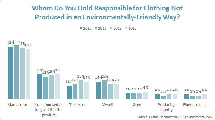 Who's Responsible for Non-Enviro-Friendly Clothing?