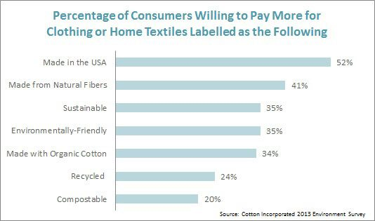 Consumers' Willingness to Pay More for Clothing or Home