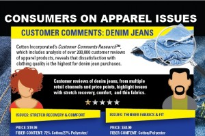 Consumers on Apparel Issues: Consumer Comments on Denim Jeans